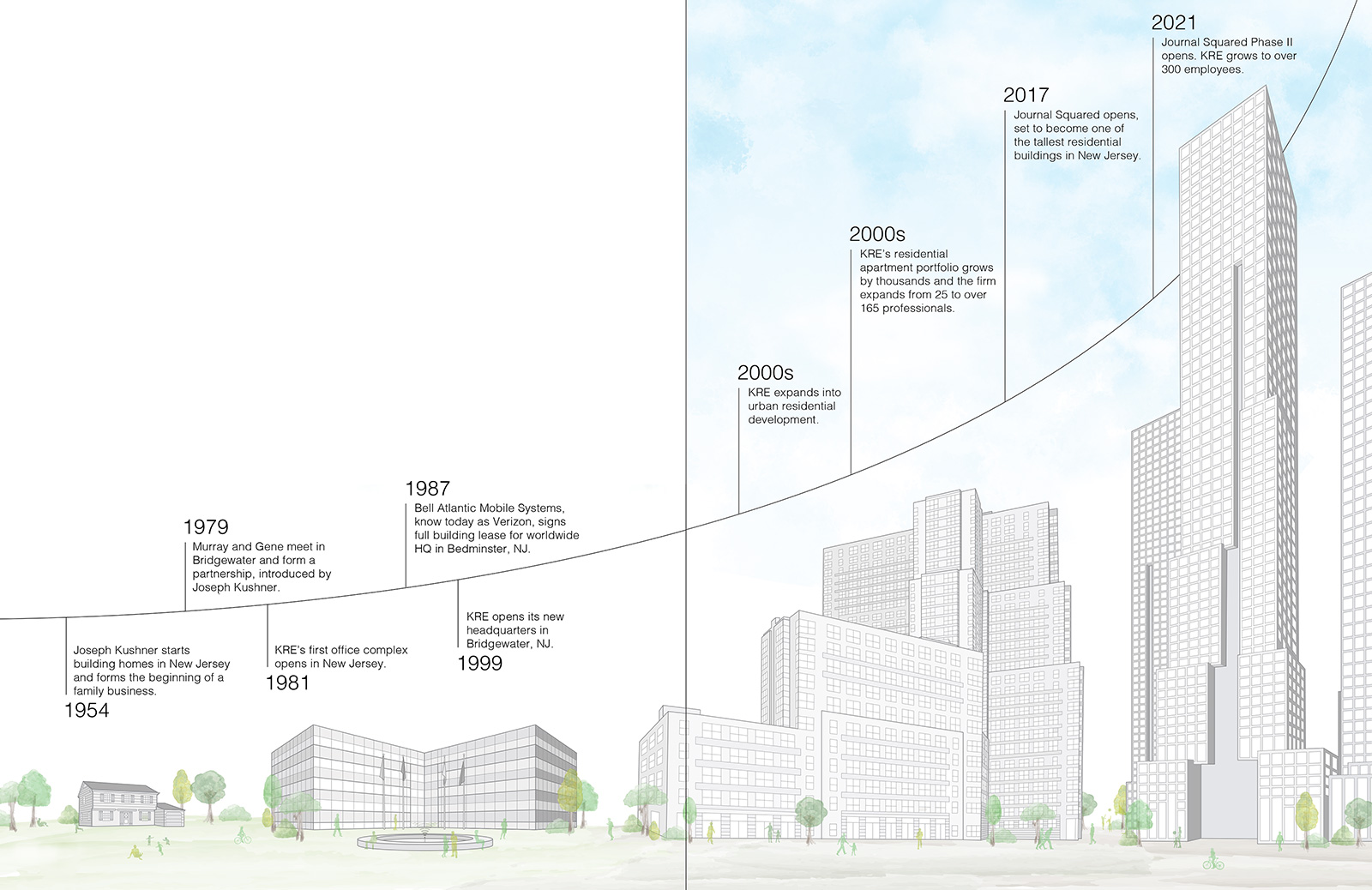 The KRE Group Timeline